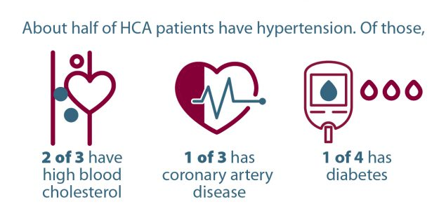 About half of HCA patients have hypertension. Of those, 2 of 3 have high blood cholesterol; 1 of 3 has coronary artery disease; 1 of 4 has diabetes.