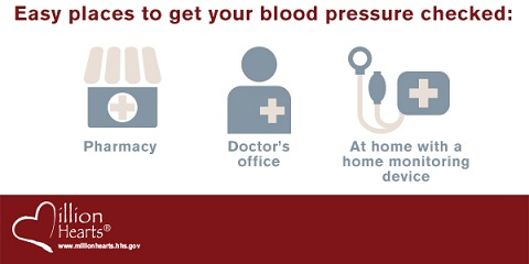 Easy places to get your blood pressure checked: the pharmacy, a doctor's office, or at home with a home monitoring device.