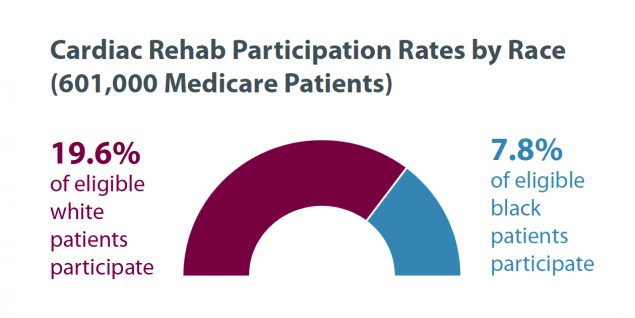 Cardiac Rehab Participation Rates by Race: 19.6 percent of eligible white patients participate; 7.8 percent of eligible black patients participate.