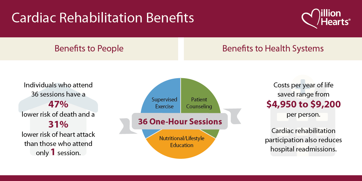 Cardiac Rehabilitation Benefits