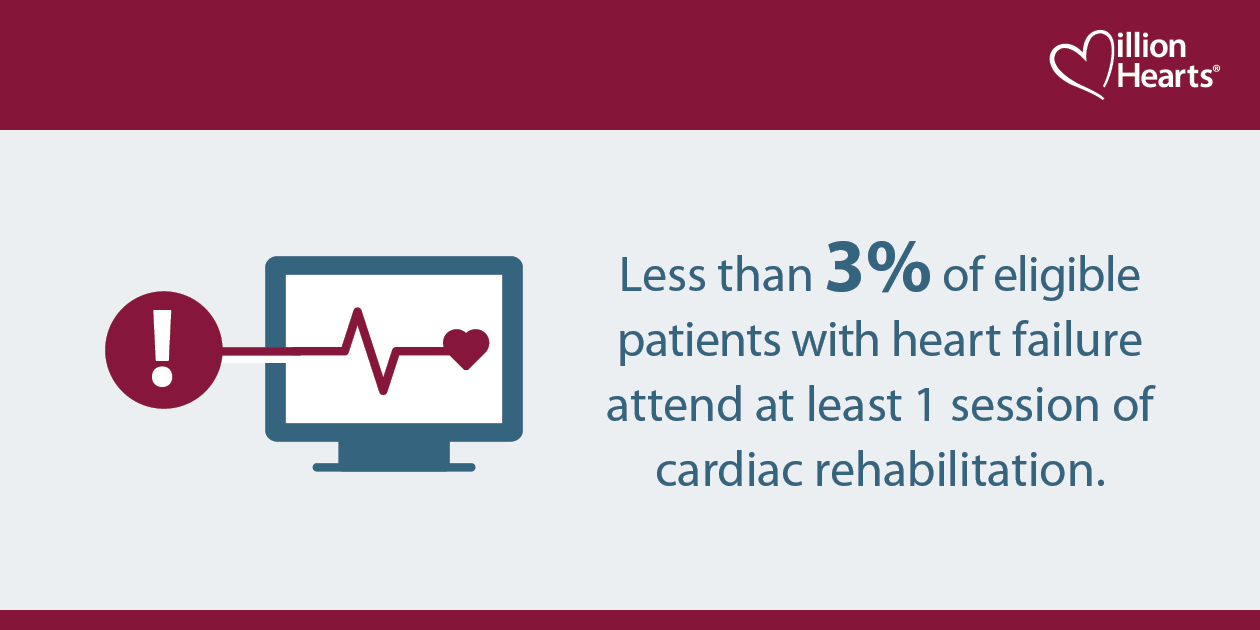 Less than 3% of eligible patients with heart failure attend at least 1 session of cardiac rehabilitation.