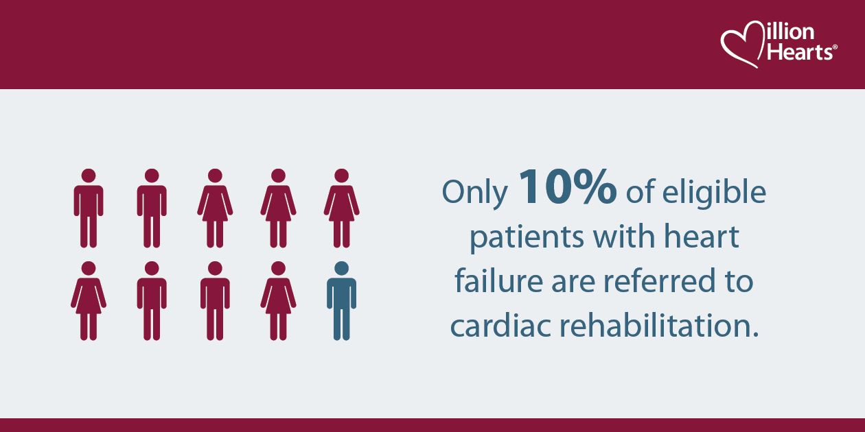 Only 10% of eligible patients with heart failure are referred to cardiac rehabilitation.