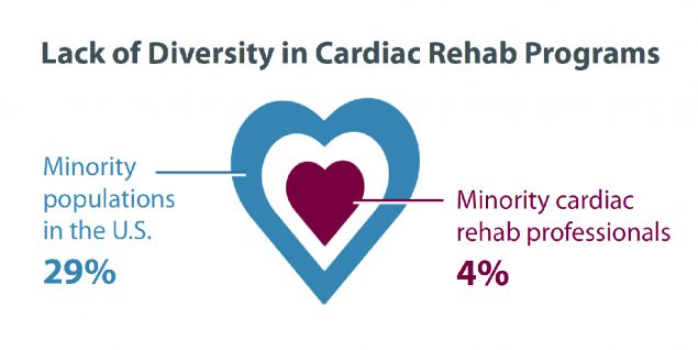 Lack of Diversity in Cardiac Rehab Programs: 29 percent are minority populations in the US; Minority cardiac rehab professionals are 4 percent.