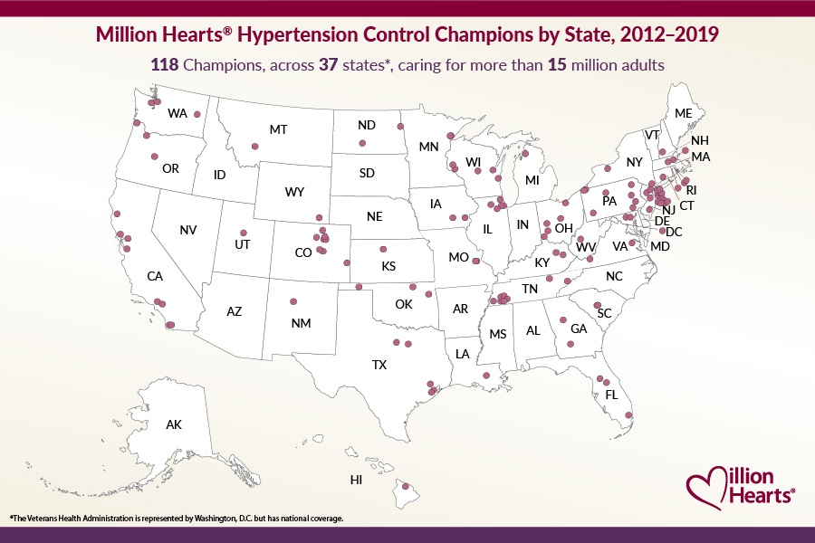 Million Hearts® Hypertension Control Champions by State, 2012–2019. 118 Champions, across 37 states (the Veterans Health Administration is represented by Washington, DC, but has national coverage), for nearly 15 million adults. A map of the United States. The map shows circles, representing Hypertension Control Champion sites, in California, Colorado, Connecticut, Florida, Georgia, Hawaii, Illinois, Iowa, Kansas, Kentucky, Louisiana, Maryland, Massachusetts, Michigan, Minnesota, Missouri, Montana, New Hampshire, New Jersey, New Mexico, New York, North Dakota, Ohio, Oklahoma, Oregon, Pennsylvania, Rhode Island, South Carolina, Tennessee, Texas, Utah, Virginia, Washington, DC, Washington State, West Virginia, Wisconsin, and Wyoming.