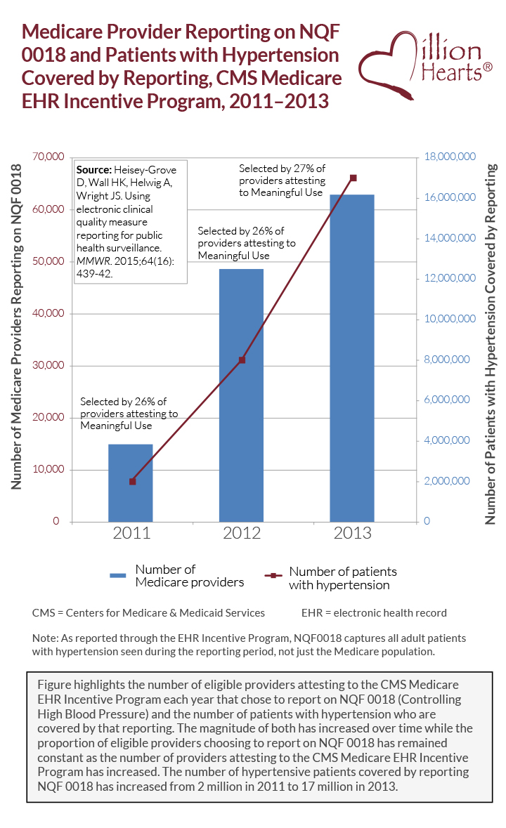 Medicare Provider reporting on NQF 0018 and patients with hypertension covered by reporting, CMS Medicare EHR Incentive Program, 2011-2013.