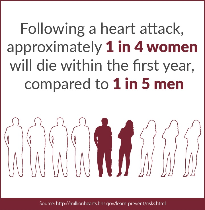 Following a heart attack approximately 1 in 4 women will die within the first year. compared to 1 in 5 men
