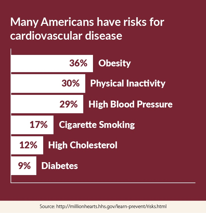 Many Americans have a risk for cardiovascular disease