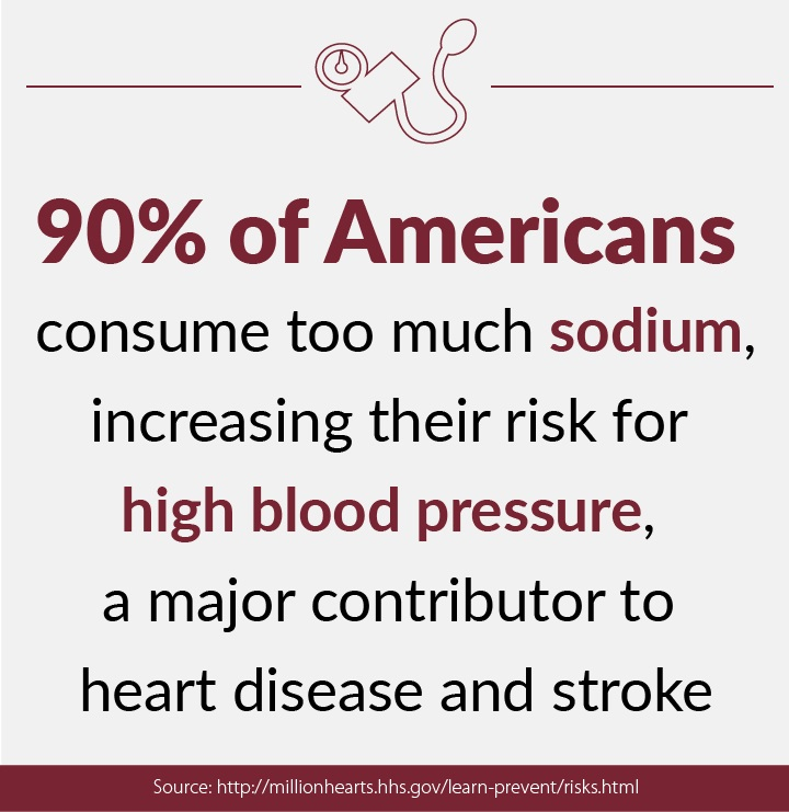 90% of Americans consume too much sodium, increase their risk for high blood pressure, a major contributor to heart disease and stroke.