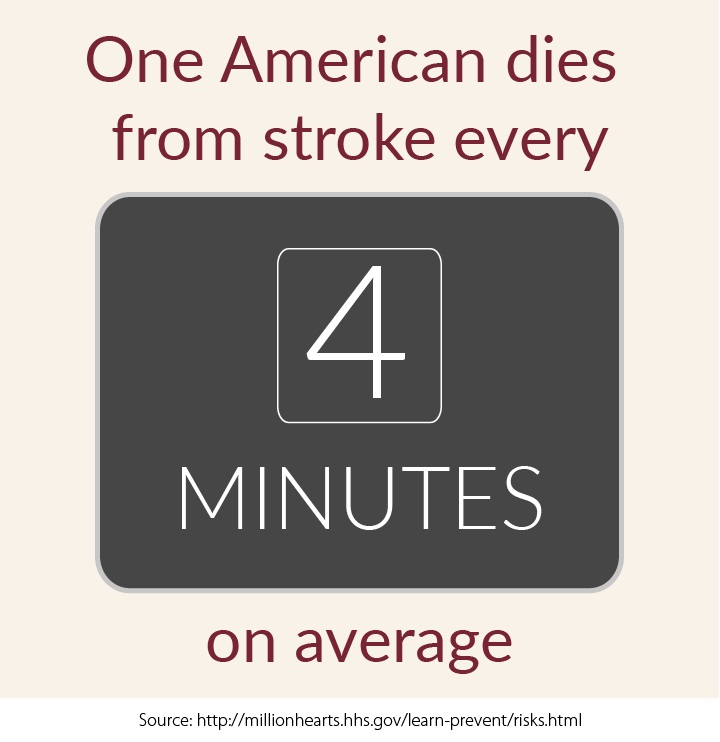One American dies from stroke every 4 minutes on average