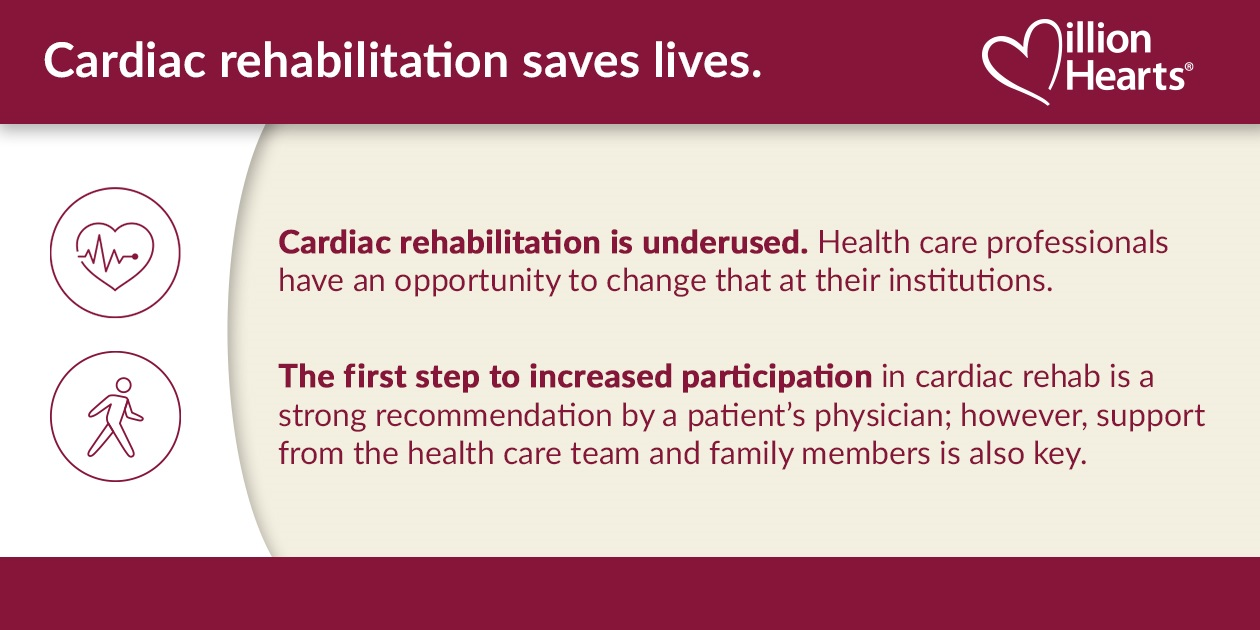 Cardiac rehabilitation saves lives. It is underused. Health care professionals have an opportunity to change that at their institutions. The first step to increased participation in cardiac rehab is a strong recommendation by a patient's physician; however, support from the health care team and family members is also key.