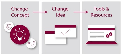 Change concept, Change idea, Tools and resources.