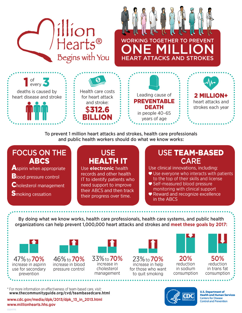 Working together to prevent  one million heart attacks and strokes. 1 of every 3 deaths is caused by heart  disease and stroke. 