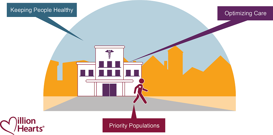 Million Hearts Municipalities: Keeping people healthy, optimizing care, priority populations.
