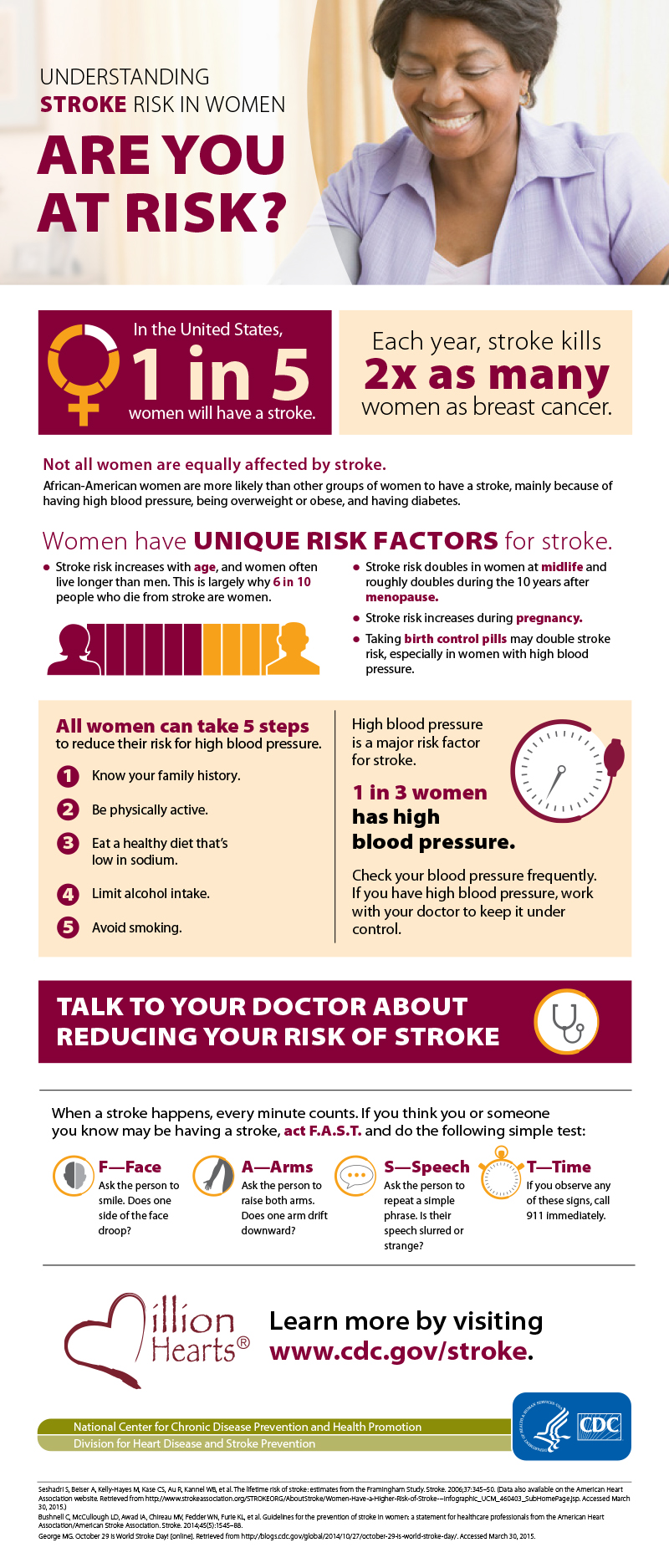 Understanding Stroke Risk in Women: Are You at Risk? In the United States, 1 in 5 women will have a stroke. Each year, stroke kills 2x as many women as breast cancer. Not all women are equally affected by stroke. African-American women are more likely than other groups of women to have a stroke, mainly because of having high blood pressure, being overweight or obese, and having diabetes. Women have UNIQUE RISK FACTORS for stroke. Stroke risk increases with age, and women often live longer than men. This is largely why 6 in 10 people who die from stroke are women. Stroke risk doubles in women at midlife and roughly doubles during the 10 years after menopause. Stroke risk increases during pregnancy. Taking birth control pills may double stroke risk, especially in women with high blood pressure. All women can take 5 steps to reduce their risk for high blood pressure. 1.	Know your family history. 2. Be physically active. 3. Eat a healthy diet that's low in sodium. 4. Limit alcohol intake. 5. Avoid smoking. High blood pressure is a major risk factor for stroke. 1 in 3 women has high blood pressure. Check your blood pressure frequently. If you have high blood pressure, work with your doctor to keep it under control. Talk to your doctor about reducing your risk of stroke. When a stroke happens, every minute counts. If you think you or someone you know may be having a stroke, act F.A.S.T. and do the following simple test: F—Face: Ask the person to smile. Does one side of the face droop? A—Arms: Ask the person to raise both arms. Does one arm drift downward? S—Speech: Ask the person to repeat a simple phrase. Is their speech slurred or strange? T—Time: If you observe any of these signs, call 911 immediately. Learn more by visiting www.cdc.gov/stroke. National Center for Chronic Disease Prevention and Health Promotion; Division for Heart Disease and Stroke Prevention. U.S. Department of Health and Human Services and the Centers for Disease Control and Prevention. Sources: Seshadri S, Beiser A, Kelly-Hayes M, Kase CS, Au R, Kannel WB, et al. The lifetime risk of stroke: estimates from the Framingham Study. Stroke. 2006;37:345–50. (Data also available on the American Heart Association website. Retrieved from http://www.strokeassociation.org/STROKEORG/AboutStroke/Women-Have-a-Higher-Risk-of-Stroke---Infographic_UCM_460403_SubHomePage.jsp. Accessed March 30, 2015.) Bushnell C, McCullough LD, Awad IA, Chireau MV, Fedder WN, Furie KL, et al. Guidelines for the prevention of stroke in women: a statement for healthcare professionals from the American Heart Association/American Stroke Association. Stroke. 2014;45(5):1545–88. George MG. October 29 is World Stroke Day! [online]. Retrieved from http://blogs.cdc.gov/global/2014/10/27/october-29-is-world-stroke-day/. Accessed March 30, 2015.