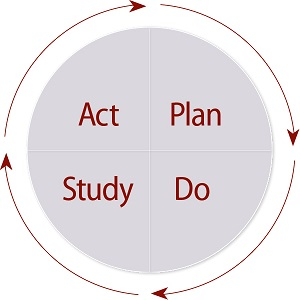 Act, plan, study, do.